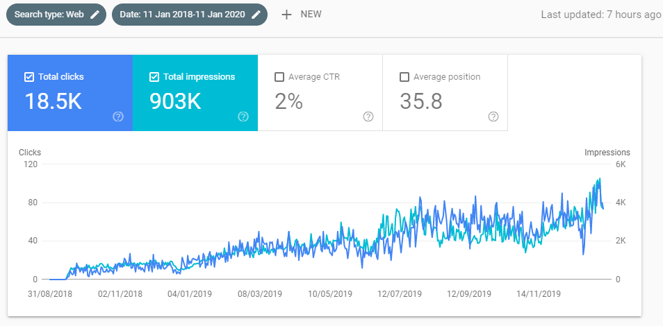ascending chart of clicks and impressions regarding a client website ranking improvement with SEO UK over 2 years from 2018 to 2020