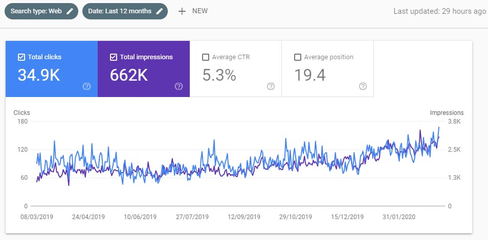 ascending chart of clicks and impressions for another client after doing SEO with us