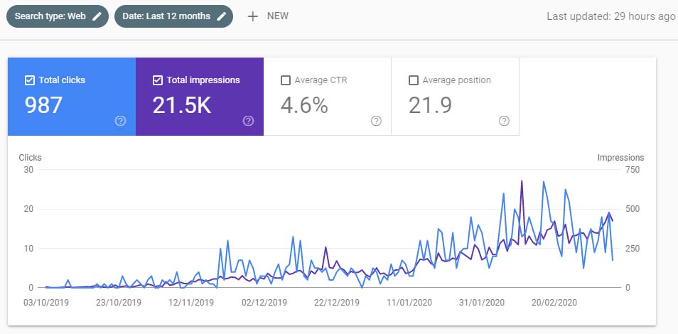 ascending chart of clicks and impressions for another client after doing SEO with Paul Hoda